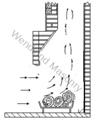 Fireplace repairs & installations | Wendland Masonry | Tulsa